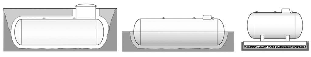 Flüssiggastank: Möglichkeiten der Installation