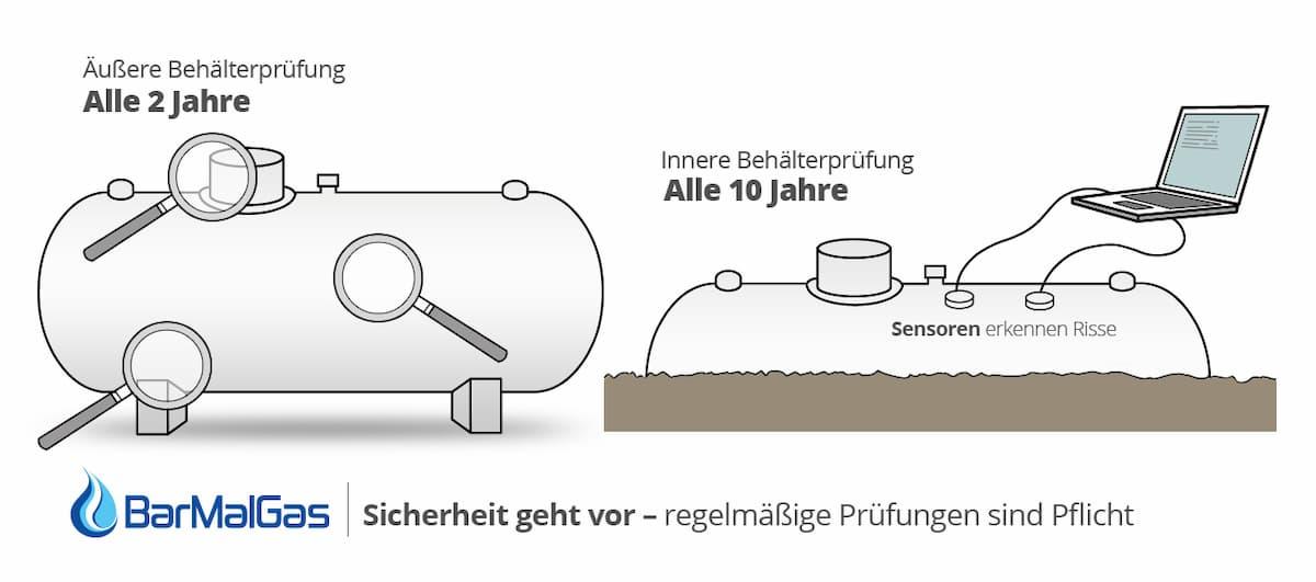 Auf dem Bild sehen Sie eine Übersicht der notwendigen Flüssiggastankpürfungen